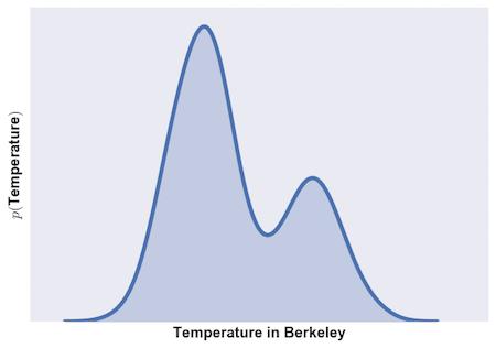 marginal_berkeley