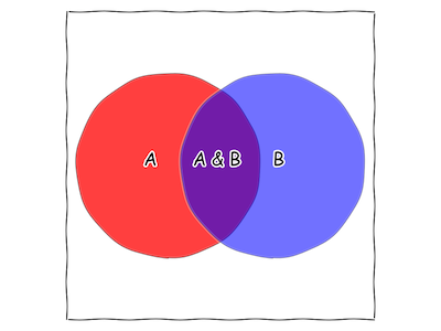What is Bayes' Rule? Explain how an aspect of perception can