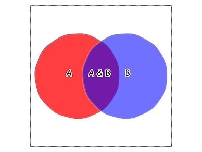 circlesA&B