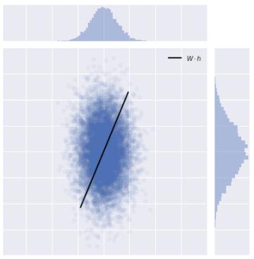 Tutorial on Linear Generative Models