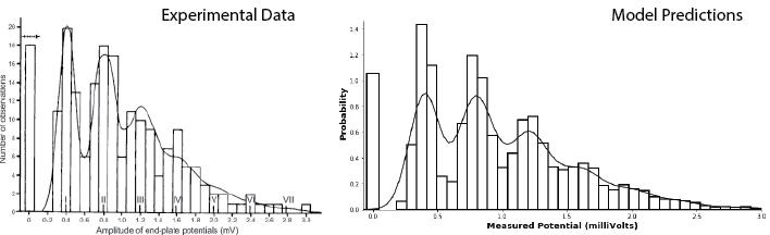 model-vs-data