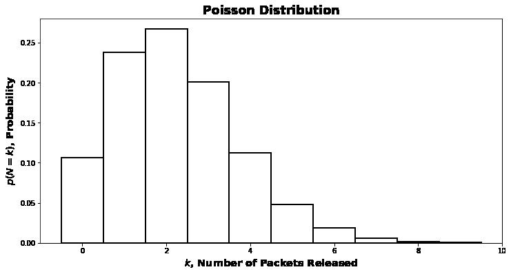 poisson-distribution-quantal